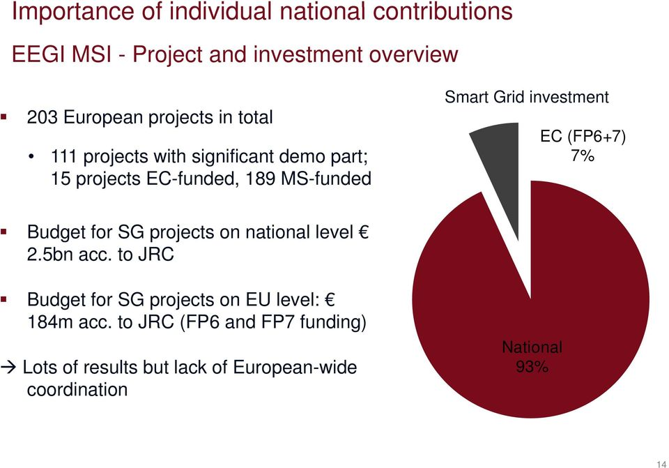 investment EC (FP6+7) 7% Budget for SG projects on national level 2.5bn acc.