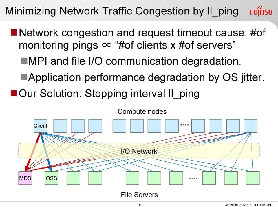 communication degradation. Application performance degradation by OS jitter.