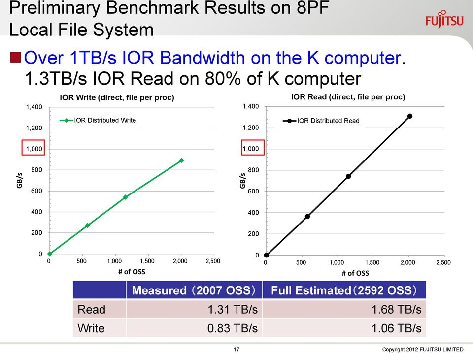 3TB/s IOR Read on 80% of K computer IOR Write (direct, file per proc) IOR Read (direct, file per proc) 1,400 1,400 1,200 IOR