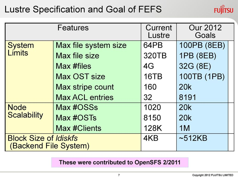 ldiskfs (Backend File System) Current Lustre 64PB 320TB 4G 16TB 160 32 1020 8150 128K 4KB Our 2012 Goals