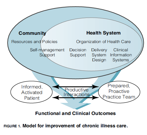 Wagner, EH. Chronic Disease Management: What Will It Take to Improve Care for Chronic Illness?