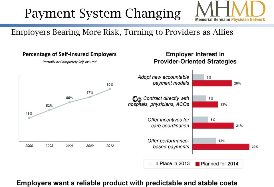 physicians, ACOs 7% 13% 49% Offer incentives for care coordination 8% 21% Offer performancebased payments 2000 2003