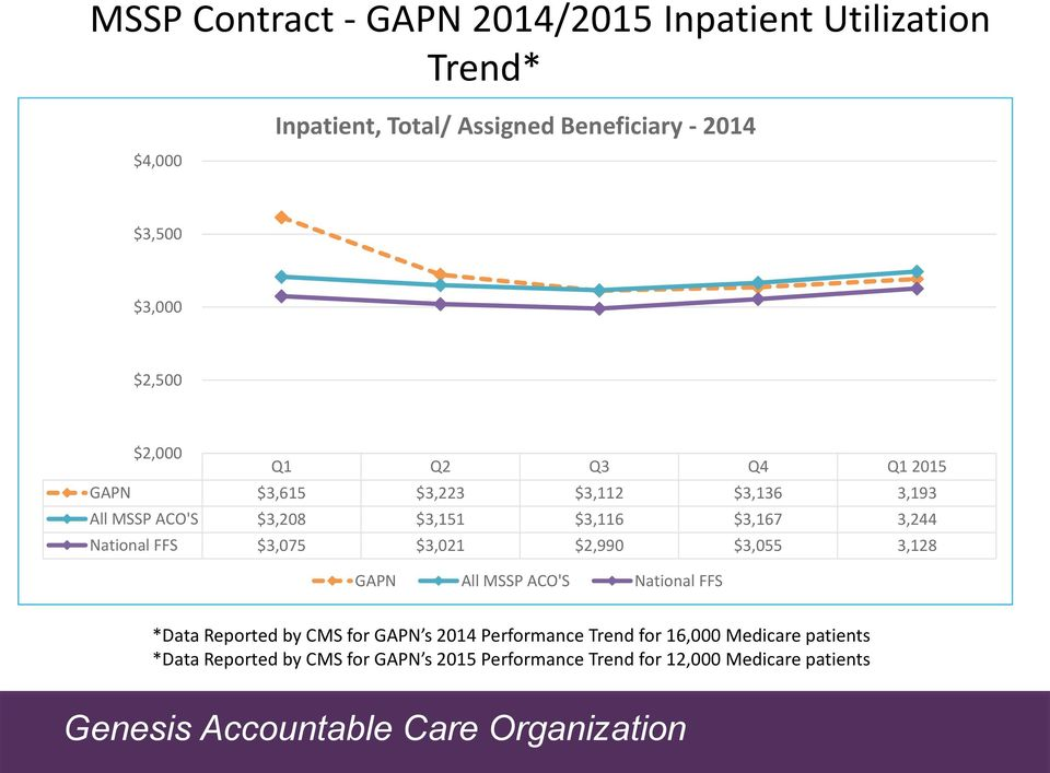 3,244 National FFS $3,075 $3,021 $2,990 $3,055 3,128 GAPN All MSSP ACO'S National FFS *Data Reported by CMS for GAPN s 2014