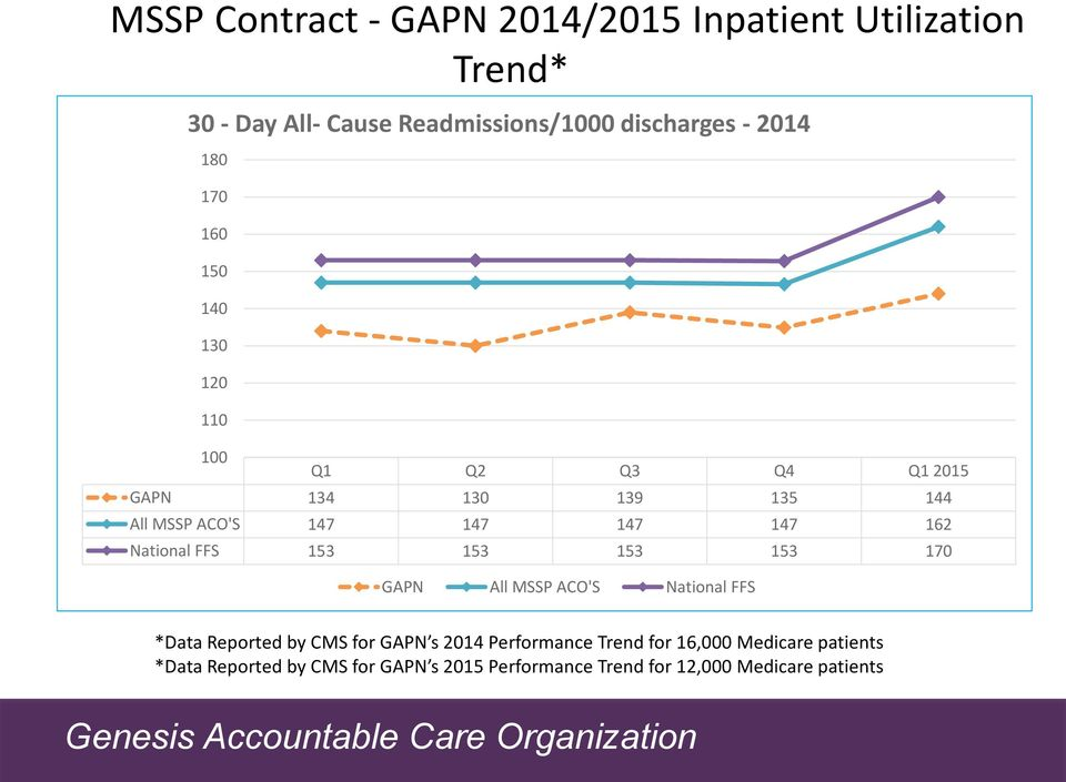 National FFS 153 153 153 153 170 GAPN All MSSP ACO'S National FFS *Data Reported by CMS for GAPN s 2014 Performance