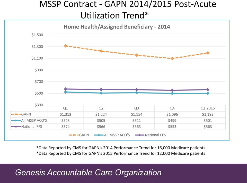 $499 $501 National FFS $574 $566 $563 $553 $563 GAPN All MSSP ACO'S National FFS *Data Reported by CMS for GAPN s 2014