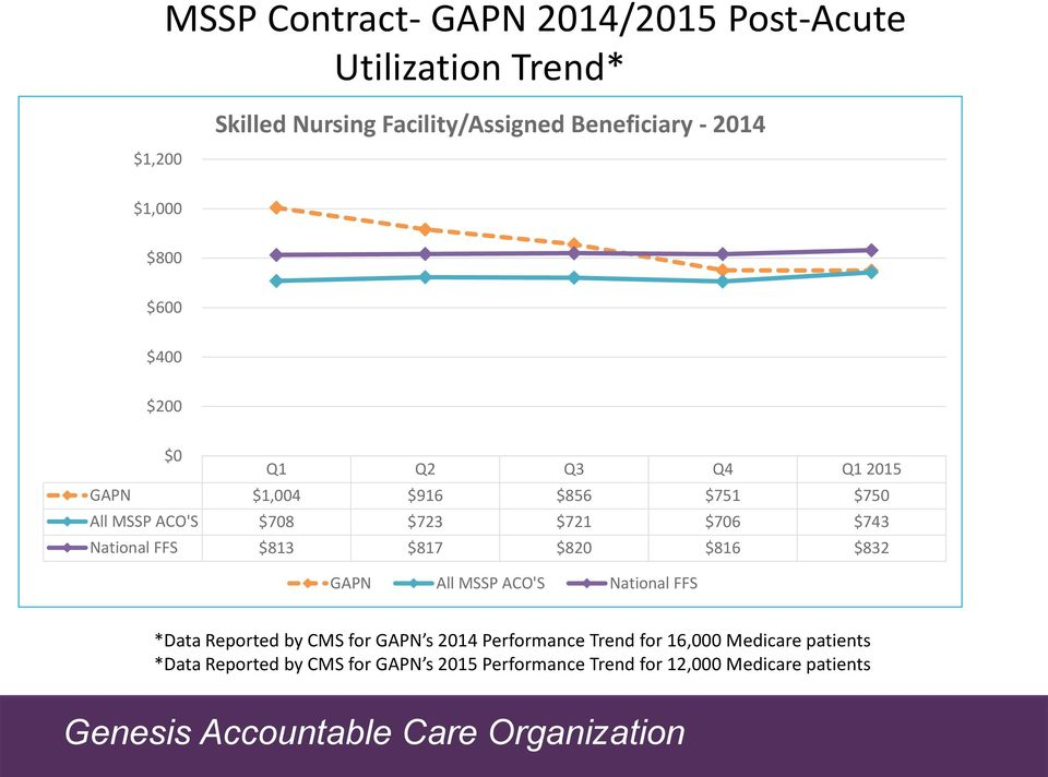 $743 National FFS $813 $817 $820 $816 $832 GAPN All MSSP ACO'S National FFS *Data Reported by CMS for GAPN s 2014