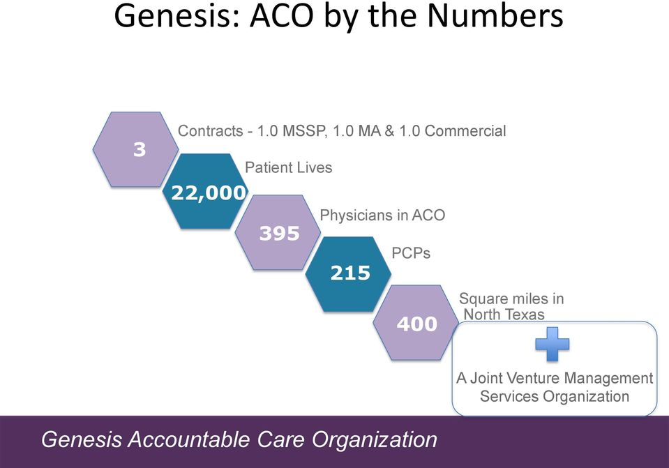 0 Commercial 22,000 Patient Lives 395 Physicians in
