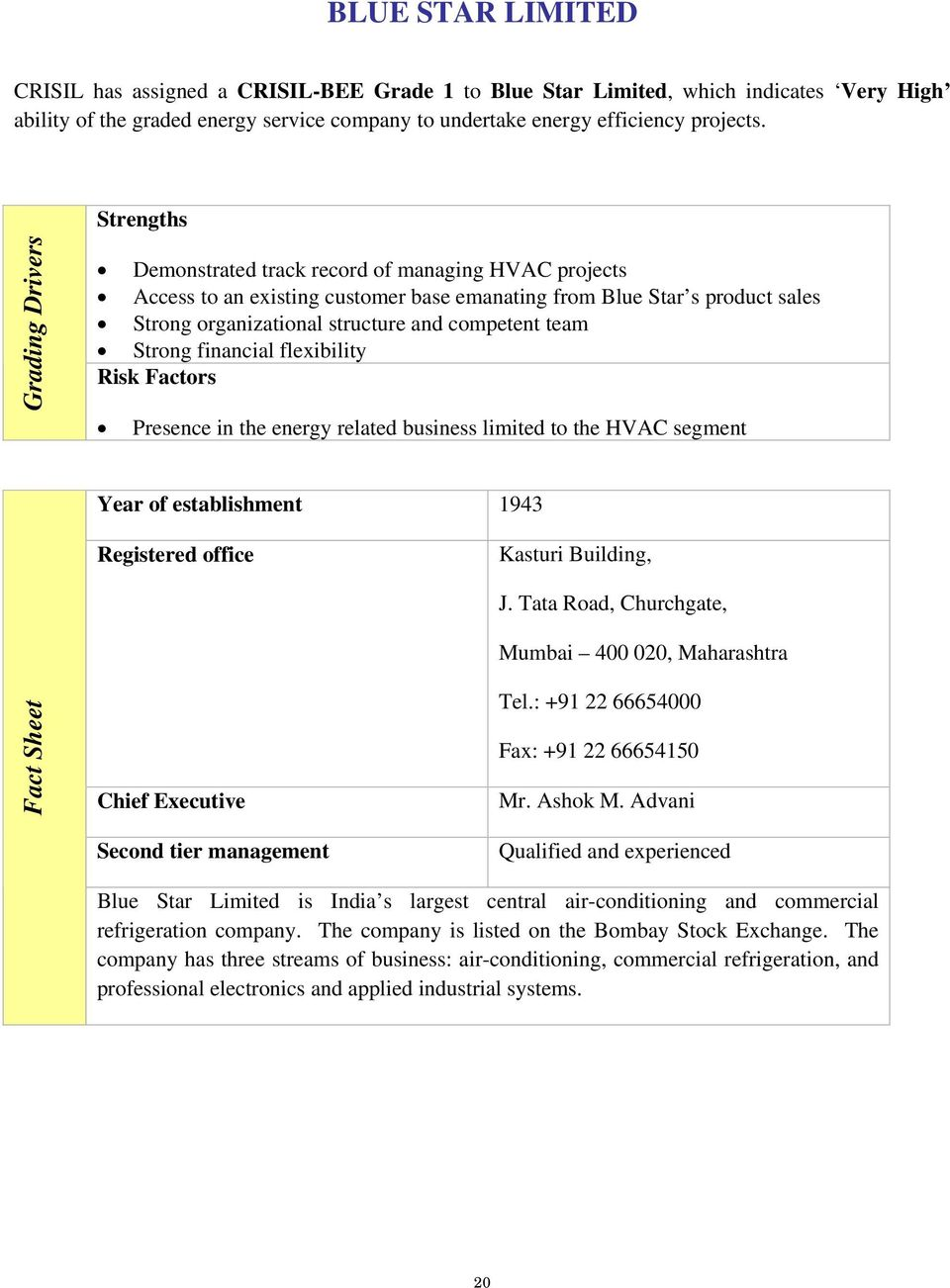 competent team Strong financial flexibility Risk Factors Presence in the energy related business limited to the HVAC segment Year of establishment 1943 Registered office Kasturi Building, Fact Sheet