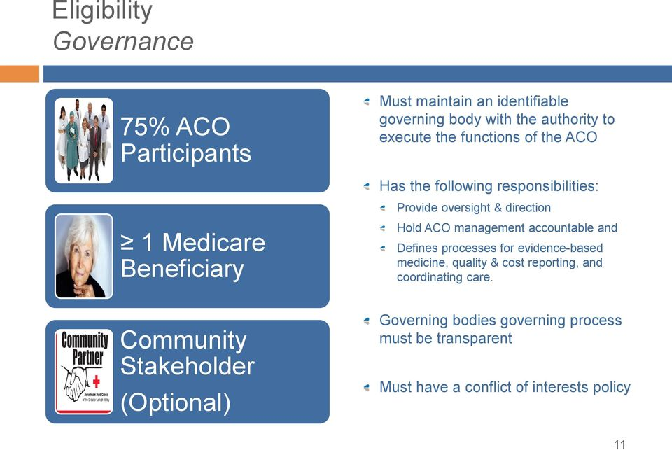Stakeholder (Optional) Hold ACO management accountable and Defines processes for evidence-based medicine, quality & cost
