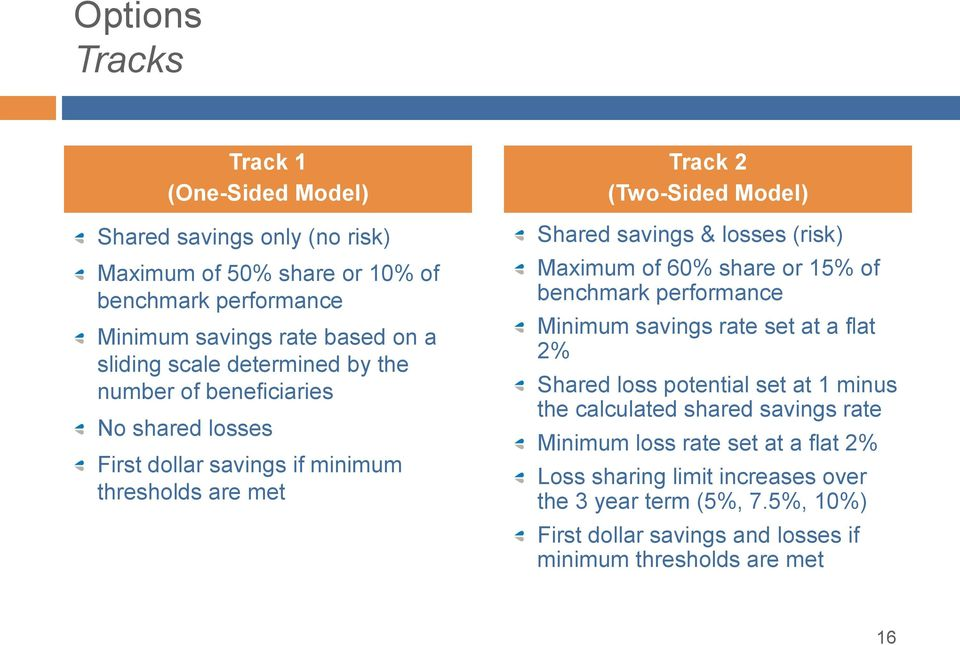 (risk) Maximum of 60% share or 15% of benchmark performance Minimum savings rate set at a flat 2% Shared loss potential set at 1 minus the calculated shared savings