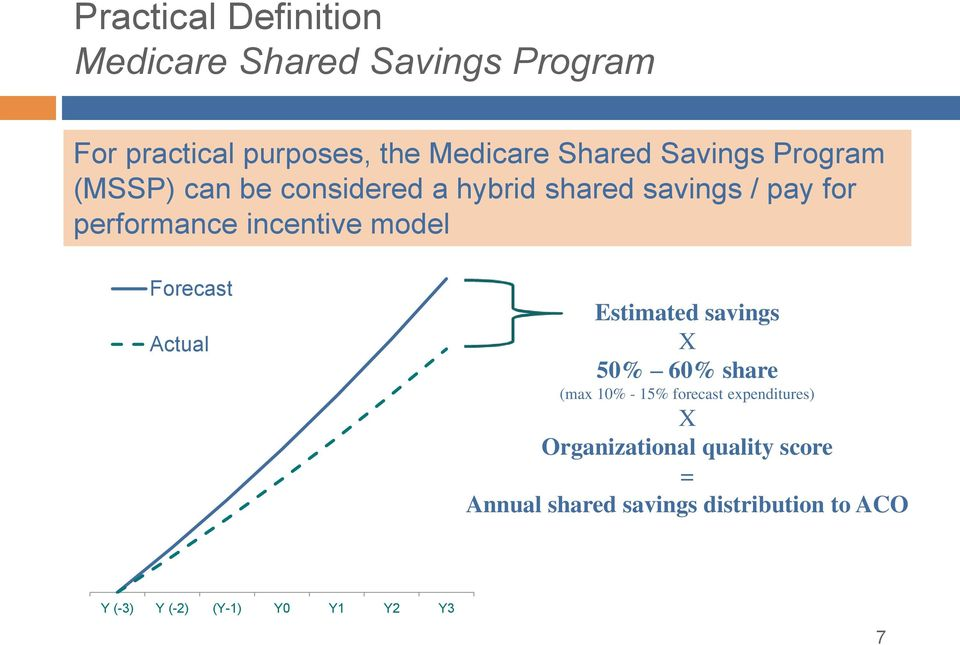 model Forecast Actual Estimated savings X 50% 60% share (max 10% - 15% forecast expenditures) X