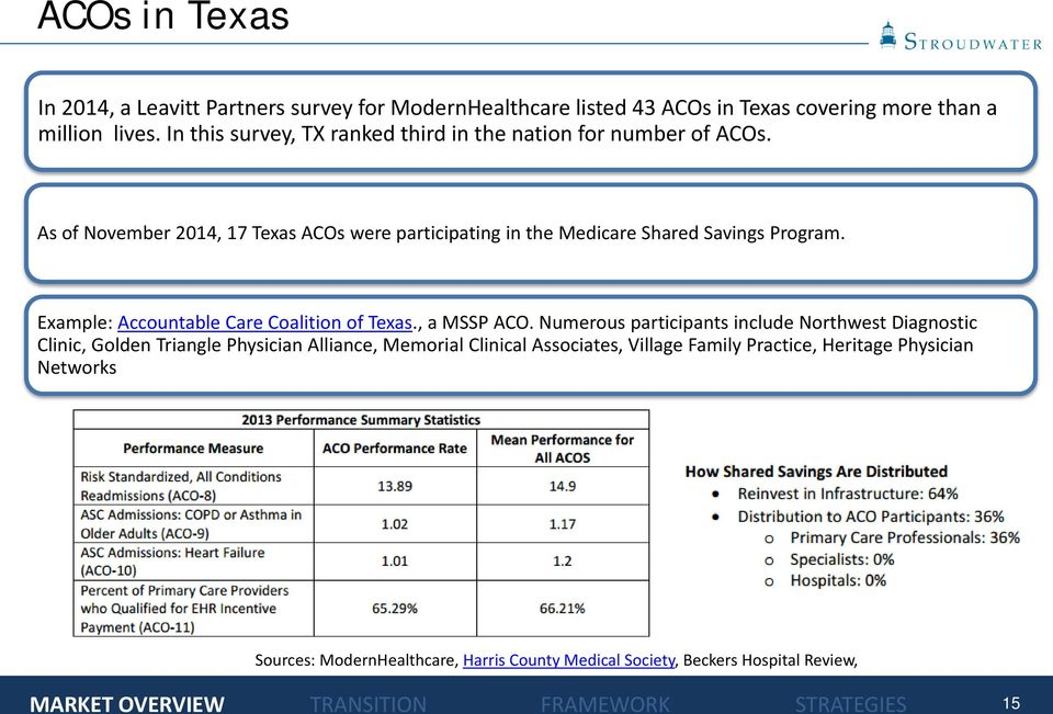 As of November 2014, 17 Texas ACOs were participating in the Medicare Shared Savings Program. Example: Accountable Care Coalition of Texas., a MSSP ACO.