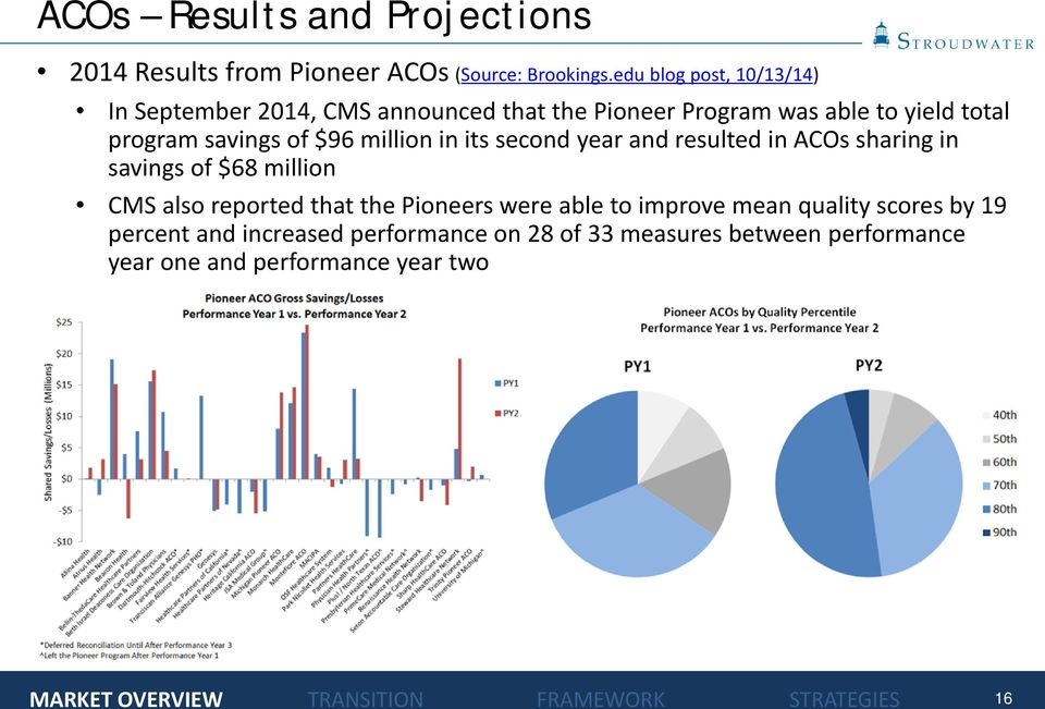 savings of $96 million in its second year and resulted in ACOs sharing in savings of $68 million CMS also reported that