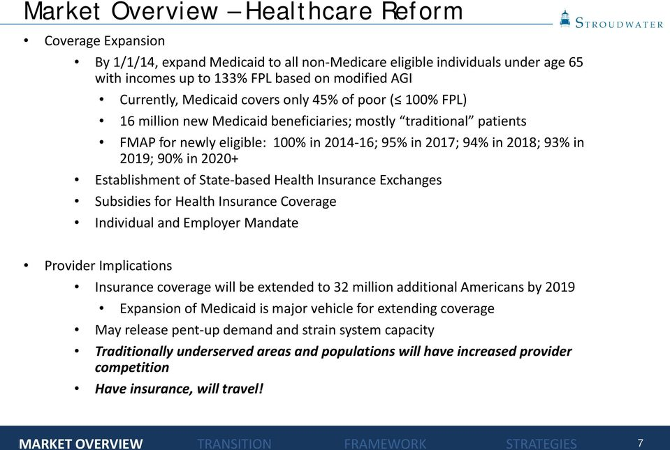 2019; 90% in 2020+ Establishment of State-based Health Insurance Exchanges Subsidies for Health Insurance Coverage Individual and Employer Mandate Provider Implications Insurance coverage will be
