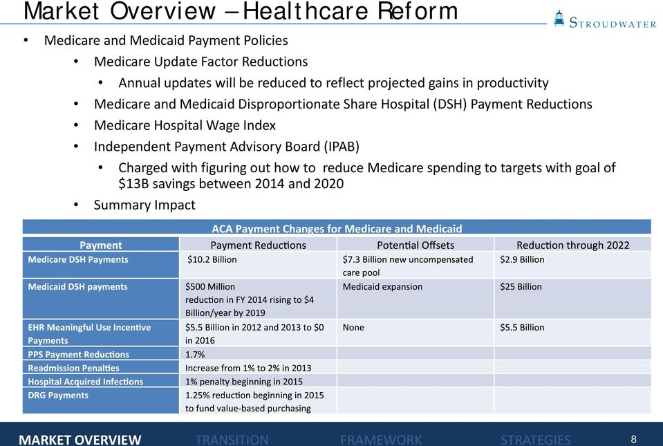 Hospital (DSH) Payment Reductions Medicare Hospital Wage Index Independent Payment Advisory Board (IPAB) Charged with