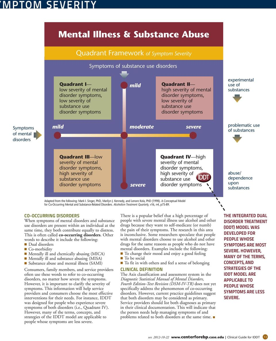 mild moderate severe problematic use of substances Quadrant III low severity of mental disorder symptoms, high severity of substance use disorder symptoms severe Quadrant IV high severity of mental