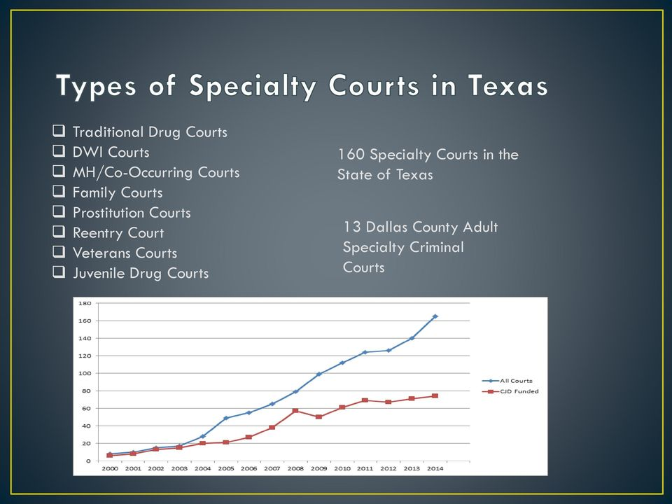Courts Juvenile Drug Courts 160 Specialty Courts in the
