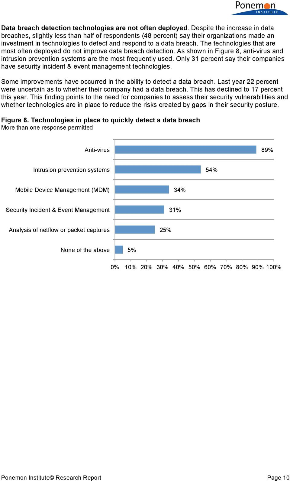 The technologies that are most often deployed do not improve data breach detection. As shown in Figure 8, anti-virus and intrusion prevention systems are the most frequently used.