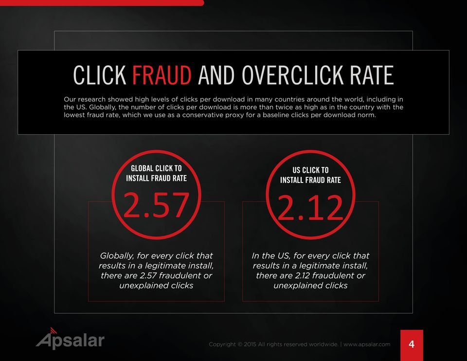 baseline clicks per download norm. GLOBAL CLICK TO INSTALL FRAUD RATE 2.57 US CLICK TO INSTALL FRAUD RATE 2.