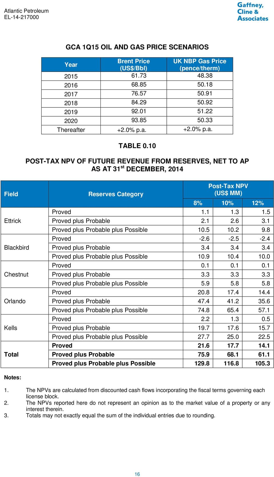 10 POST-TAX NPV OF FUTURE REVENUE FROM RESERVES, NET TO AP AS AT 31 st DECEMBER, 2014 Field Ettrick Blackbird Chestnut Orlando Kells Total Post-Tax NPV Reserves Category (US$ MM) 8% 10% 12% Proved 1.