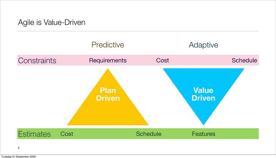 Cost Schedule Plan Driven Value