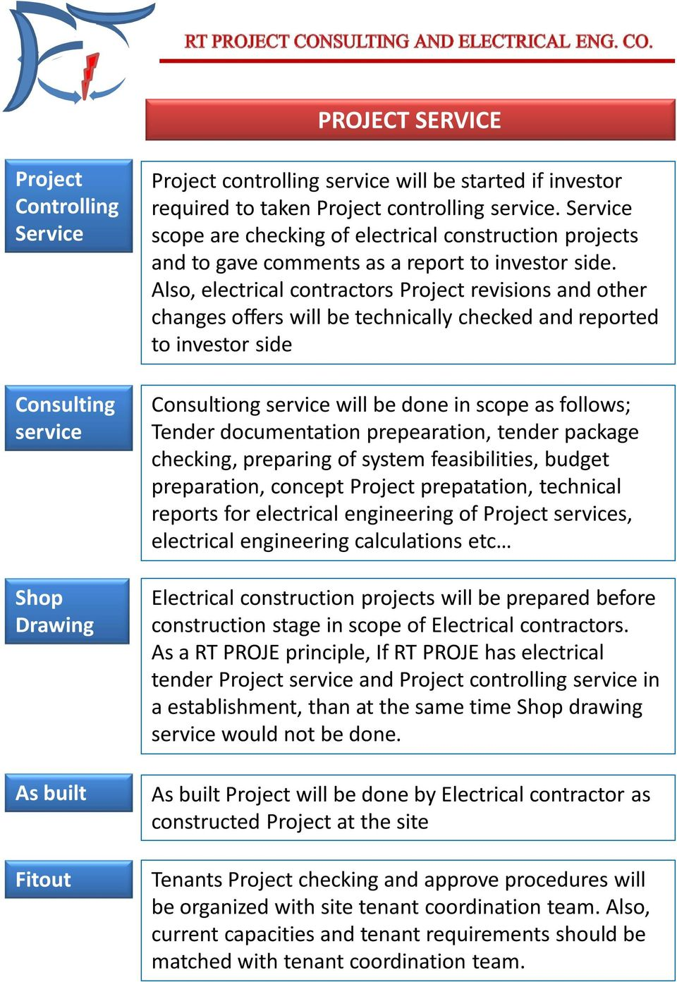 Also, electrical contractors Project revisions and other changes offers will be technically checked and reported to investor side Consultiong service will be done in scope as follows; Tender