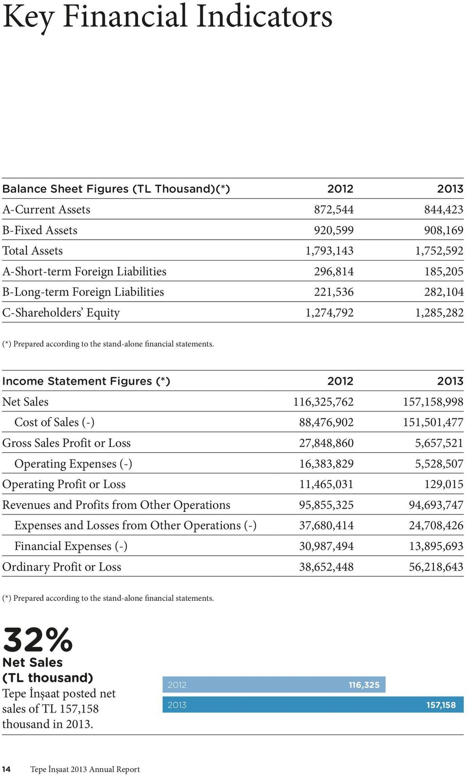 Income Statement Figures (*) 2012 2013 Net Sales 116,325,762 157,158,998 Cost of Sales (-) 88,476,902 151,501,477 Gross Sales Profit or Loss 27,848,860 5,657,521 Operating Expenses (-) 16,383,829