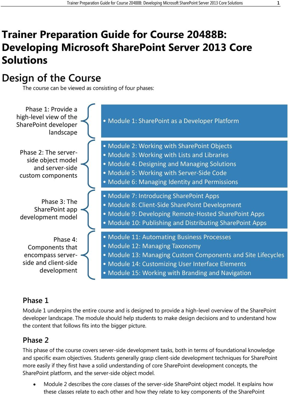 server side custom components Phase 3: The SharePoint app development model Phase 4: Components that encompass serverside and client side development Module 1: SharePoint as a Developer Platform