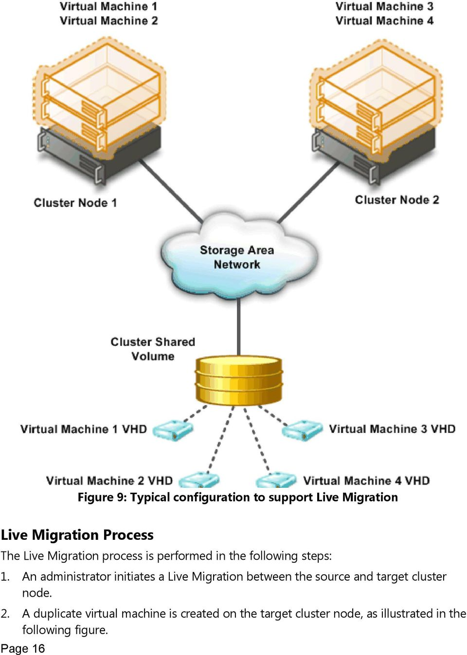 An administrator initiates a Live Migration between the source and target cluster node.