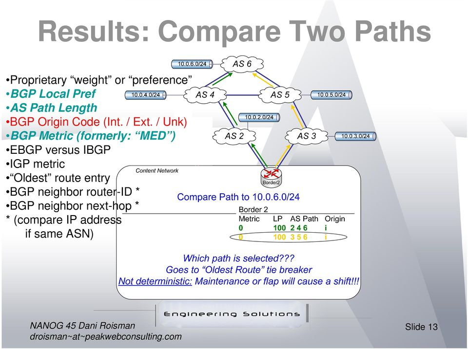 / Unk) BGP Metric (formerly: MED ) EBGP versus IBGP IGP metric Oldest