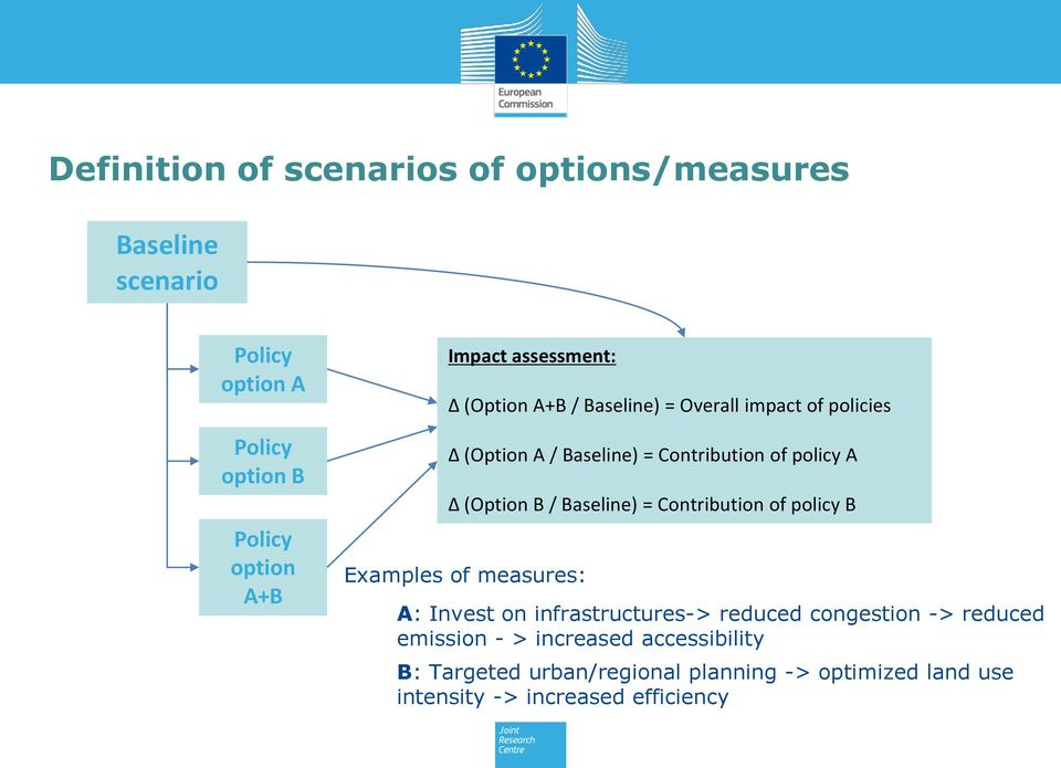 (Option B / Baseline) = Contribution of policy B Examples of measures: A: Invest on infrastructures-> reduced congestion ->