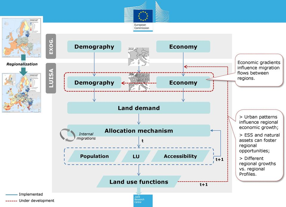 Land demand Internal migrations Population Allocation mechanism LU Land use functions t Accessibility t+1