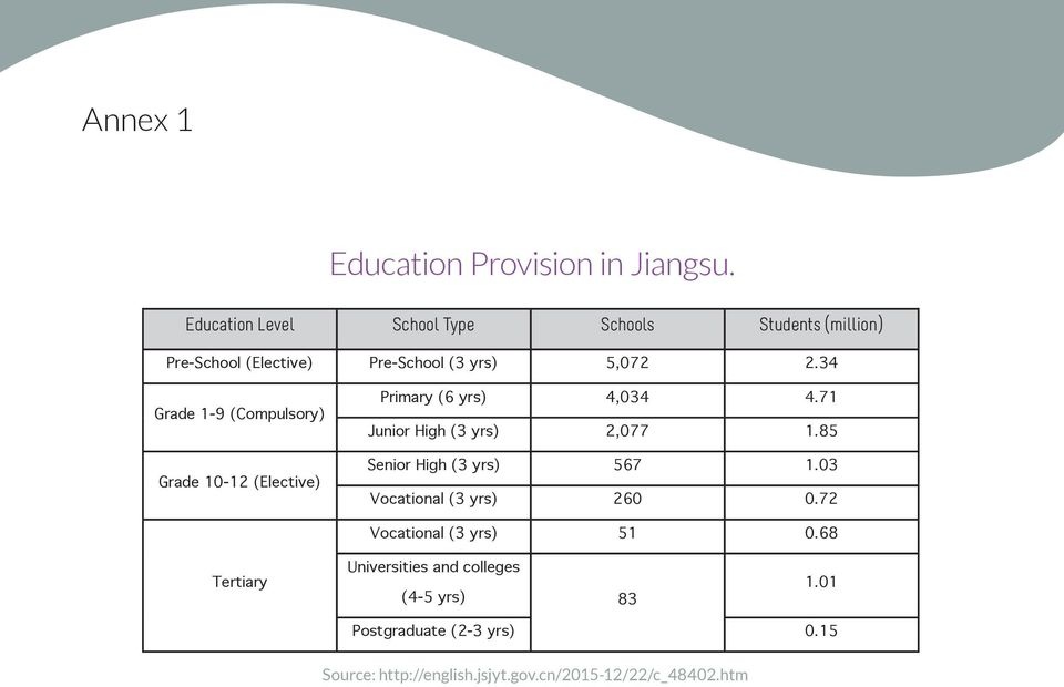 34 Grade 1-9 (Compulsory) Grade 10-12 (Elective) Primary (6 yrs) 4,034 4.71 Junior High (3 yrs) 2,077 1.