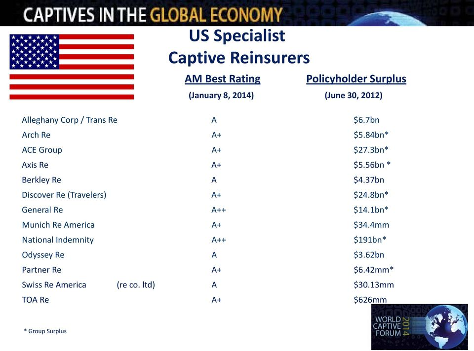 37bn Discover Re (Travelers) A+ $24.8bn* General Re A++ $14.1bn* Munich Re America A+ $34.