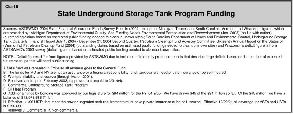 2003) (on file with author) (outstanding claims based on estimated public funding needed to cleanup known sites); South Carolina Department of Health and Environmental Control, Underground Storage