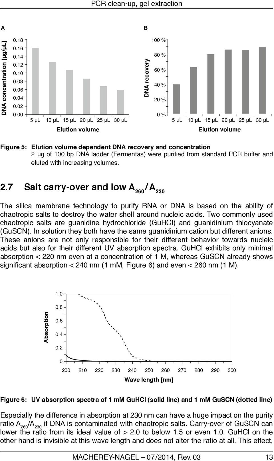 concentration 2 μg of 100 bp DNA ladder (Fermentas) were purified from standard PCR buffer and eluted with increasing volumes. 2.7 Salt carry-over and low A 260 / A 230 The silica membrane technology to purify RNA or DNA is based on the ability of chaotropic salts to destroy the water shell around nucleic acids.