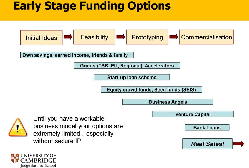 Equity crowd funds, Seed funds (SEIS) Business Angels Until you have a workable business model