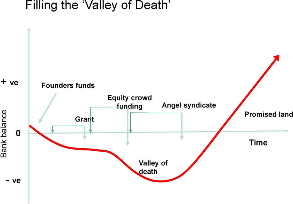 Grant Equity crowd funding Valley of