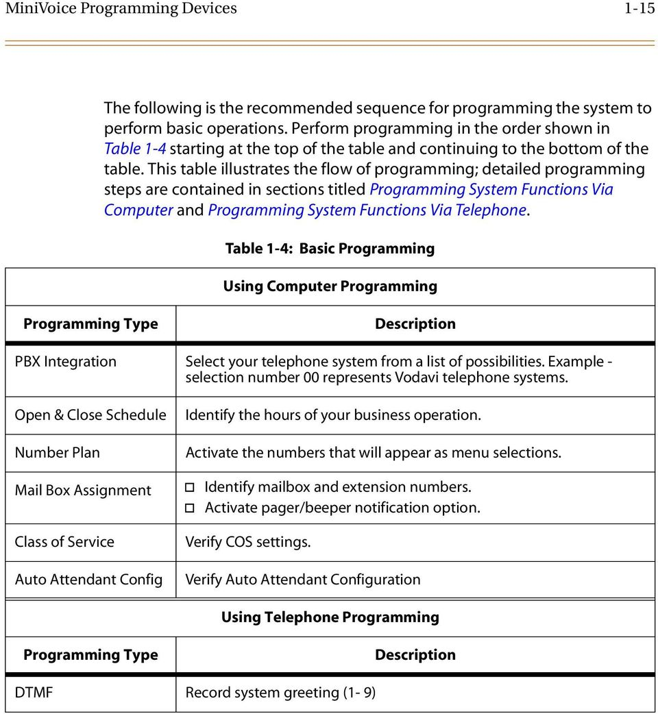 This table illustrates the flow of programming; detailed programming steps are contained in sections titled Programming System Functions Via Computer and Programming System Functions Via Telephone.