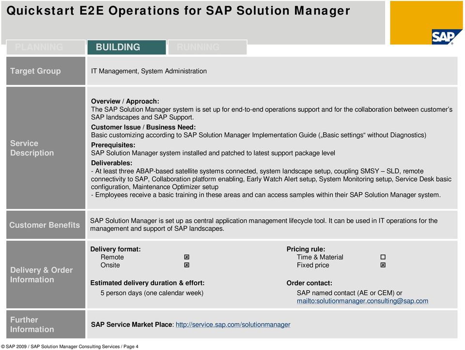 Basic customizing according to SAP Solution Manager Implementation Guide ( Basic settings without Diagnostics) SAP Solution Manager system installed and patched to latest support package level - At