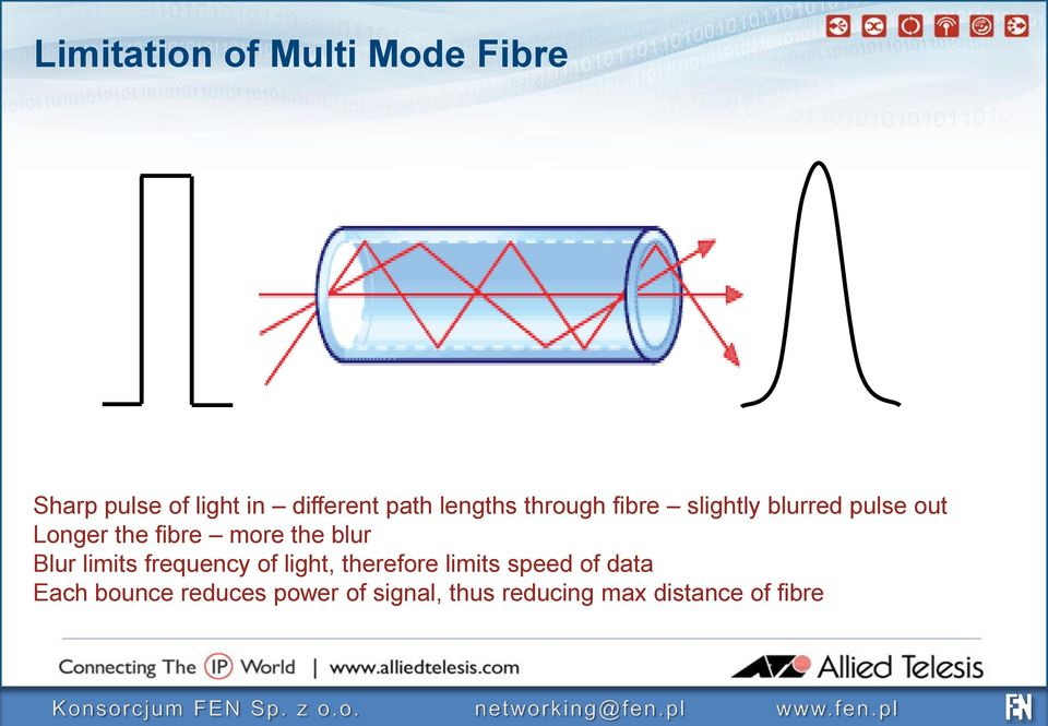 the blur Blur limits frequency of light, therefore limits speed of data