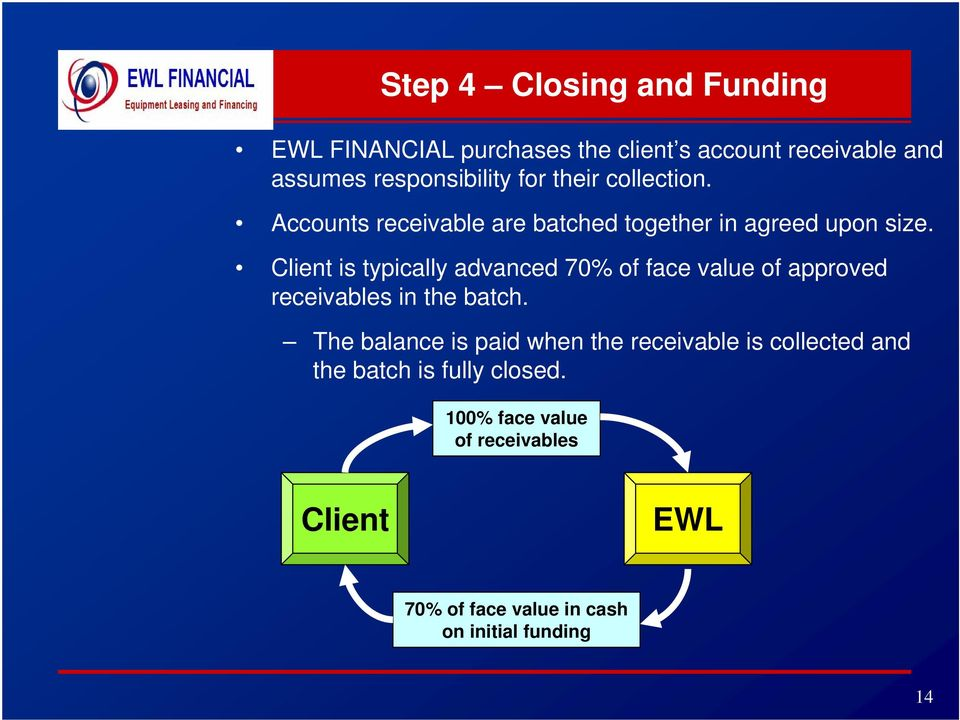 Client is typically advanced 70% of face value of approved receivables in the batch.