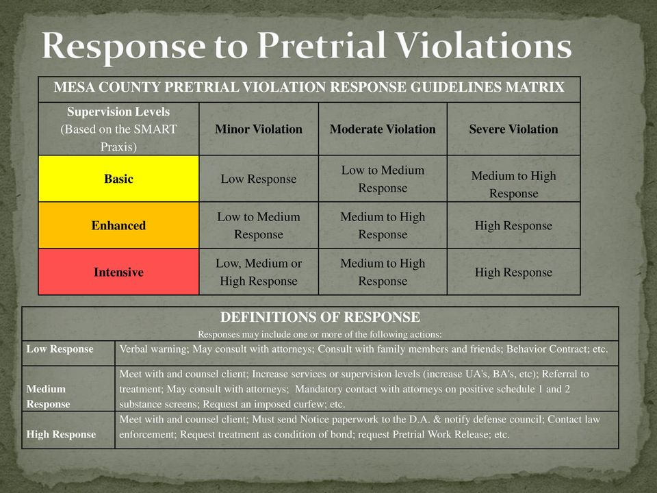 High Response DEFINITIONS OF RESPONSE Responses may include one or more of the following actions: Verbal warning; May consult with attorneys; Consult with family members and friends; Behavior