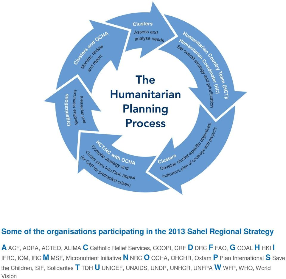 IRC M MSF, Micronutrient Initiative N NRC O OCHA, OHCHR, Oxfam P Plan International S Save