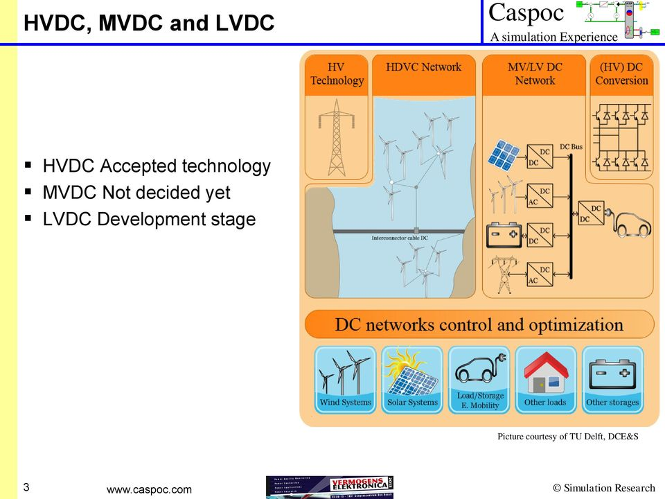 decided yet LVDC Development