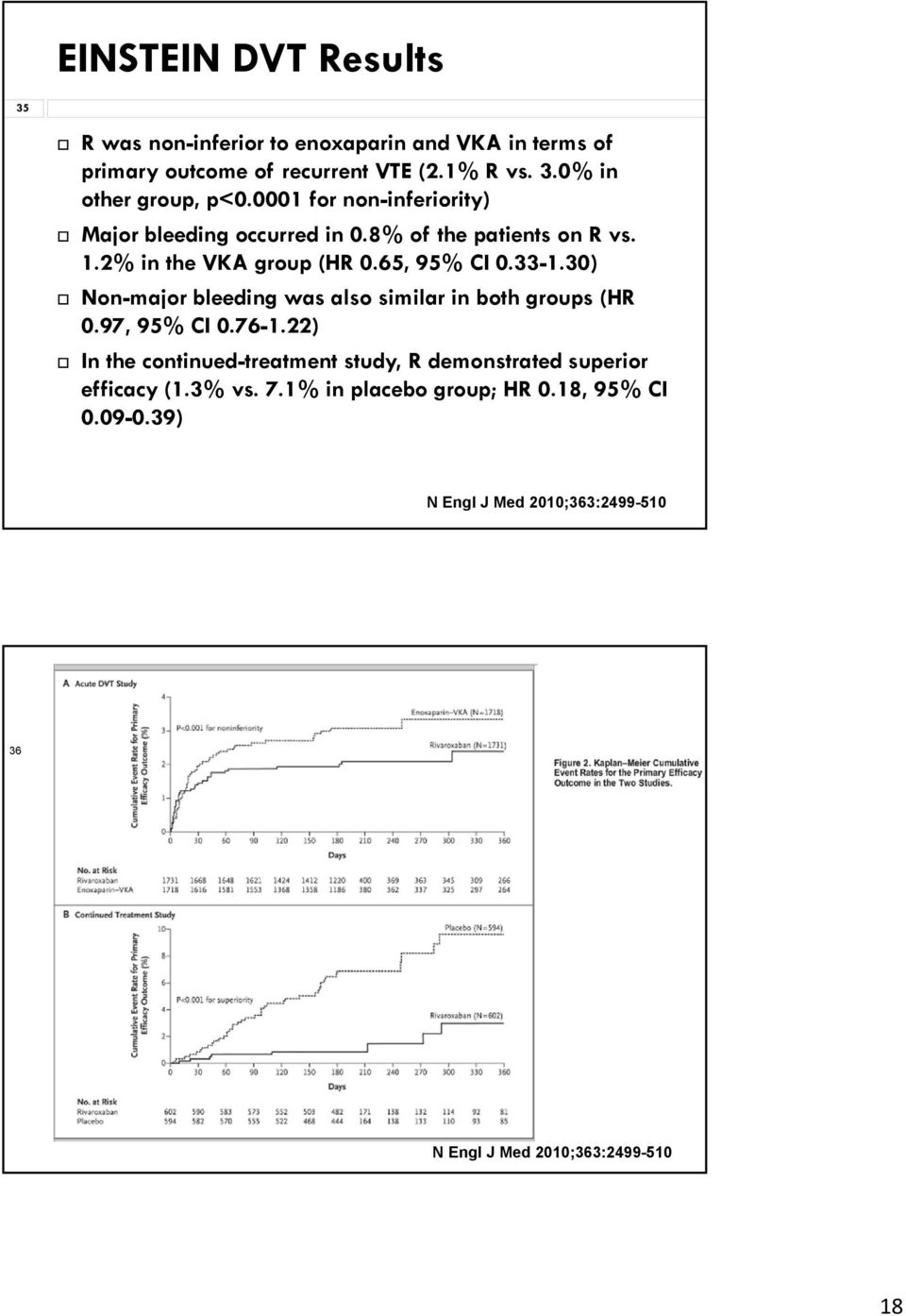 30) Non-major bleeding was also similar in both groups (HR 0.97, 95% CI 0.76-1.