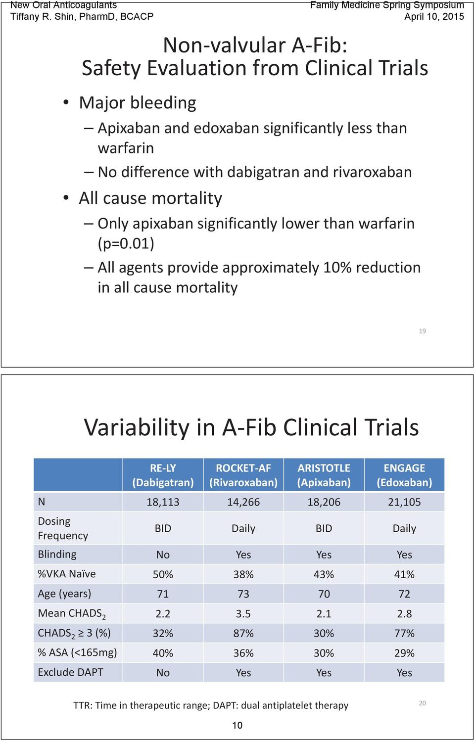 01) All agents provide approximately 10% reduction in all cause mortality 19 Variability in A Fib Clinical Trials RE LY (Dabigatran) ROCKET AF (Rivaroxaban) ARISTOTLE (Apixaban) ENGAGE