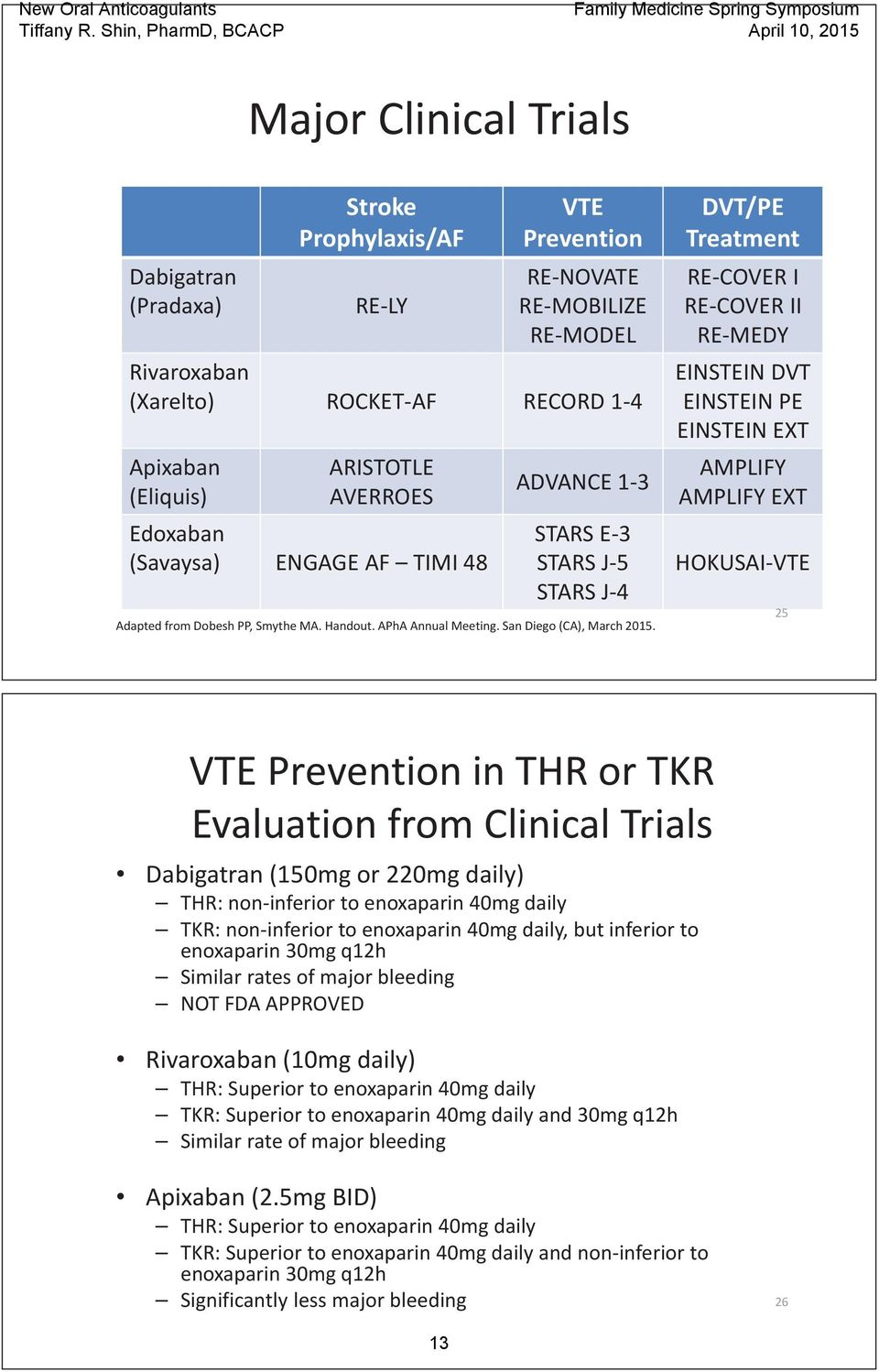 DVT/PE Treatment RE COVER I RE COVER II RE MEDY EINSTEIN DVT EINSTEIN PE EINSTEIN EXT AMPLIFY AMPLIFY EXT HOKUSAI VTE 25 VTE Prevention in THR or TKR Evaluation from Clinical Trials Dabigatran (150mg
