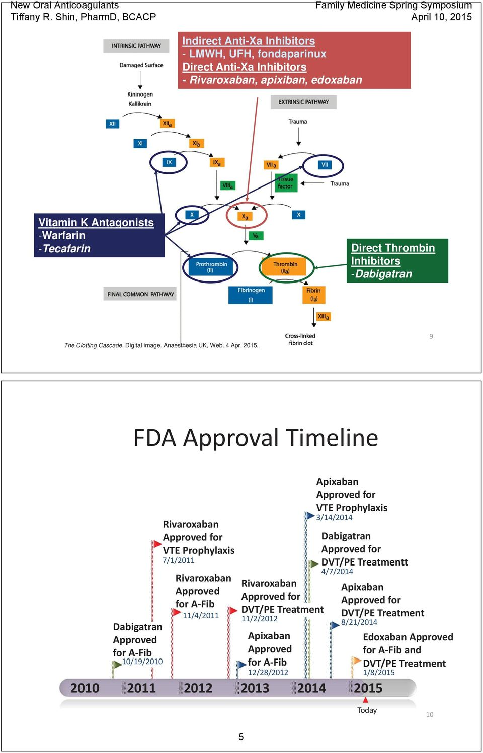 9 FDA Approval Timeline Dabigatran Approved for A Fib 10/19/2010 Rivaroxaban Approved for VTE Prophylaxis 7/1/2011 Rivaroxaban Approved for A Fib 11/4/2011 Rivaroxaban Approved for