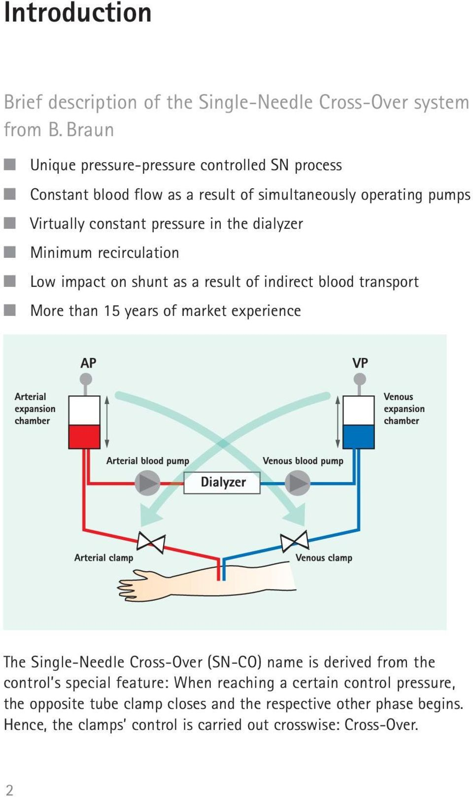 dialyzer Minimum recirculation Low impact on shunt as a result of indirect blood transport More than 15 years of market experience The Single-Needle